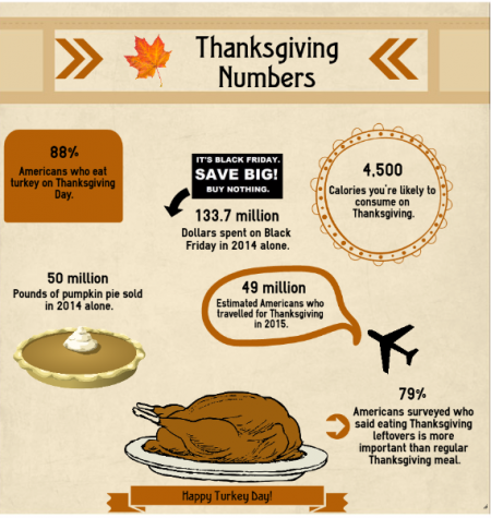 Thanksgiving Numbers